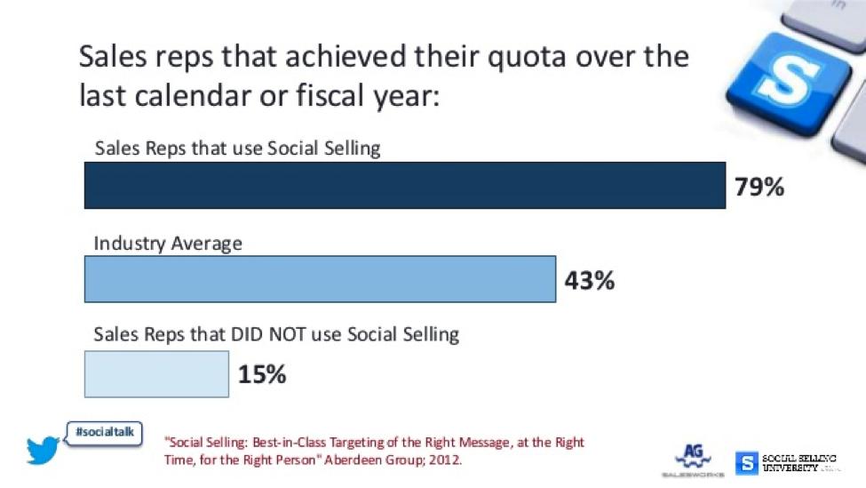 Sales-reps-quota