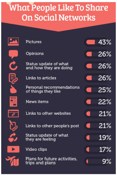 What people love to share on social media