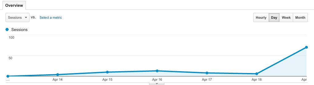 Traffic for The Amazing Life for the last 6 days - what did you expect, we just started?