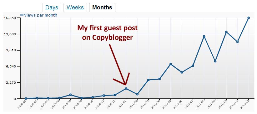 danny-ivy-guest-blogging
