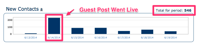 guest-post-gained-546-new-subscribers