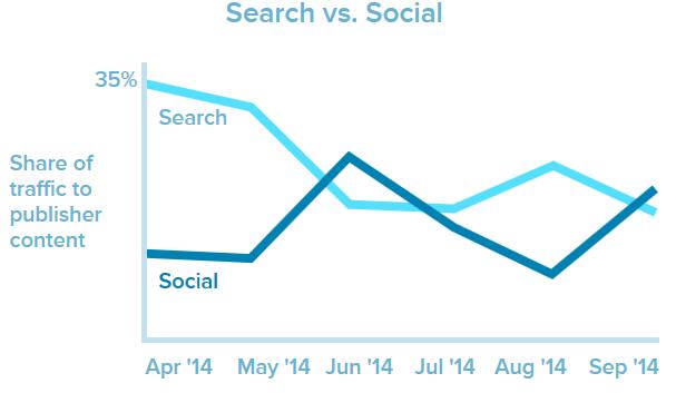 social-beats-search