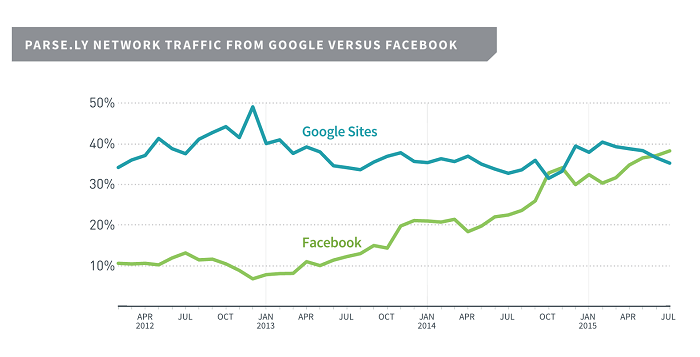 facebook-drives-traffic-to-media-sites-than-google