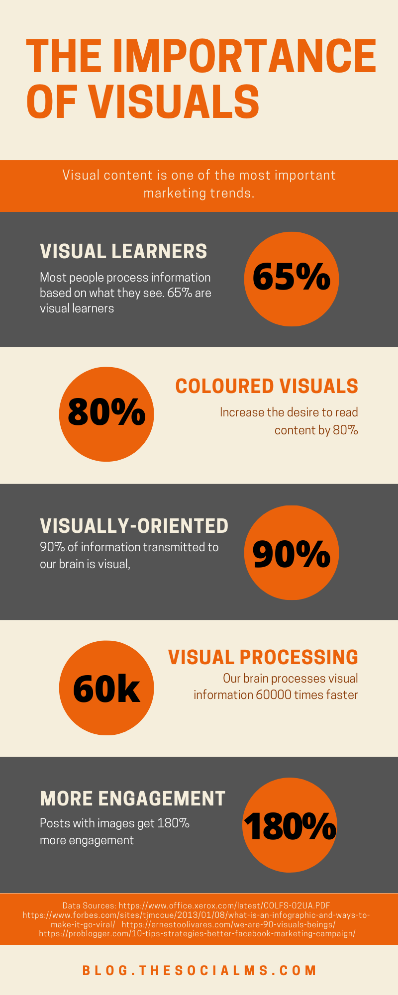 Even though we are writers, we should invest more time to make our posts more valuable by including graphics, images, memes or videos. and here are the numbers that prove the importance of visuals #contentmarketing #contentcreation #visualcontent #marketingstatistics