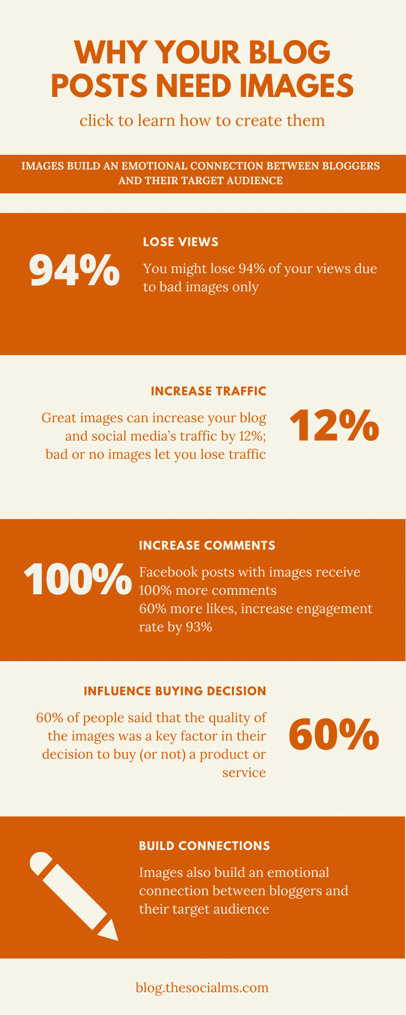 Images also build an emotional connection between bloggers and their target audience, activating a part of the brain linked to feelings and memories – and here are some stats for you about it #blogvisuals #contentcreation #blogpostcreation #blogwriting #imagecreation #visualcontent #contentmarketing #bloggingtips #blogging101