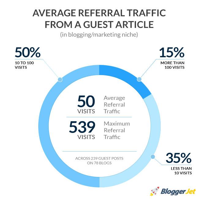 Guest Blogging Bloggerjet Case Study