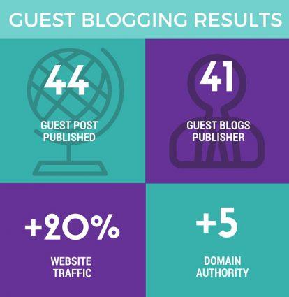 Guest Blogging Case Study Ahrefs