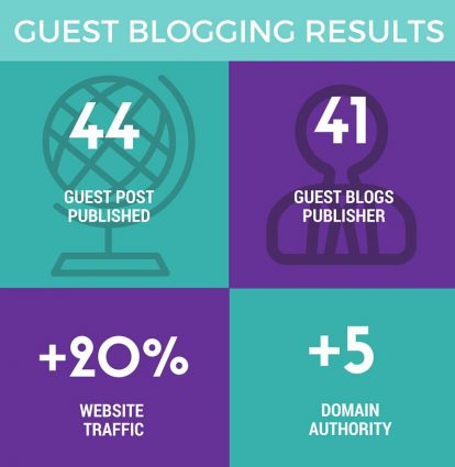 Guest Blogging Case Study by Ahrefs.