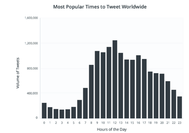 10 Crazy Mistakes Many Beginners Make On Twitter