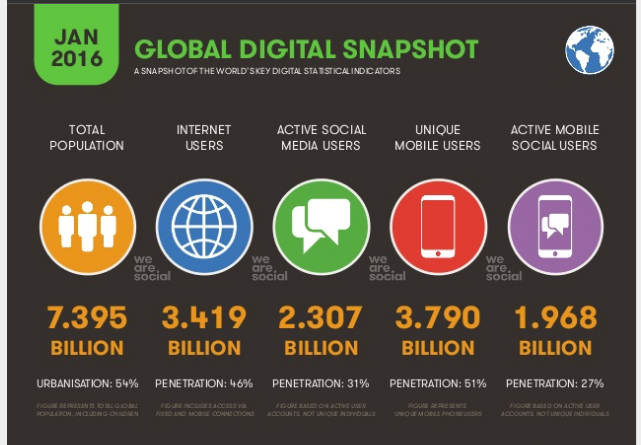 Social Media And Digital Marketing Facts YOU NEED TO KNOW
