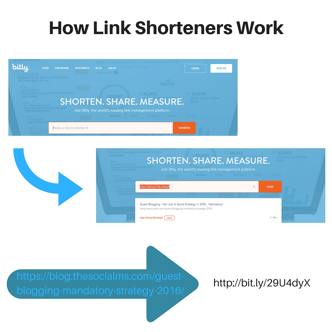 Link Shorteners - How they work.