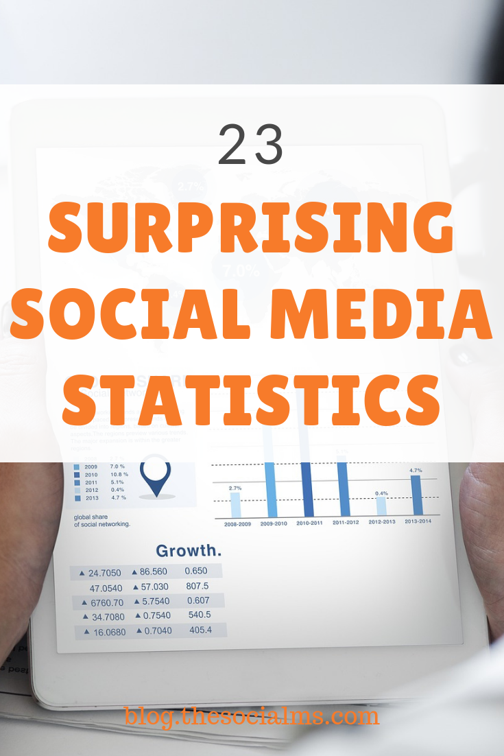 Social Media Statistics show that social media marketing is here to stay and it is developing fast. Here are the facts and numbers to help you improve your social media marketing strategy. #socialmedia #socialmediastrategy #socialmediamarketing #marketingfacts