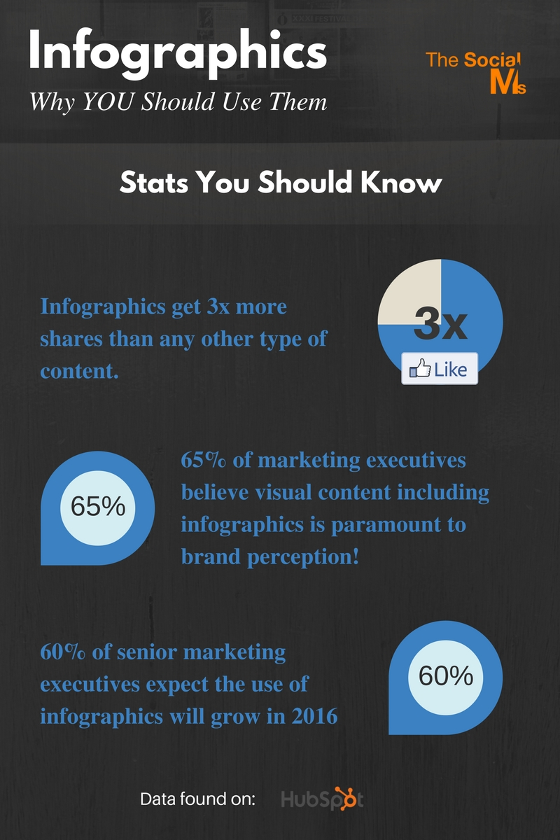 Content Creation: Infographics