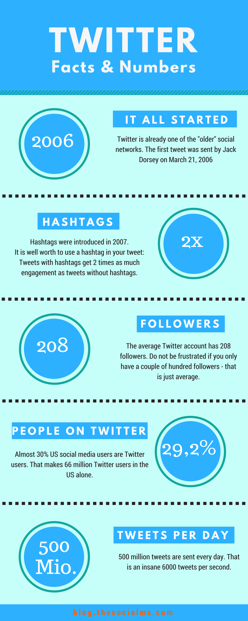 Twitter facts and statistics you should know. Learn who uses Twitter, what works well on Twitter and what Twitter users like. Interesting Twitter facts. Twitter numbers, Twitter tips