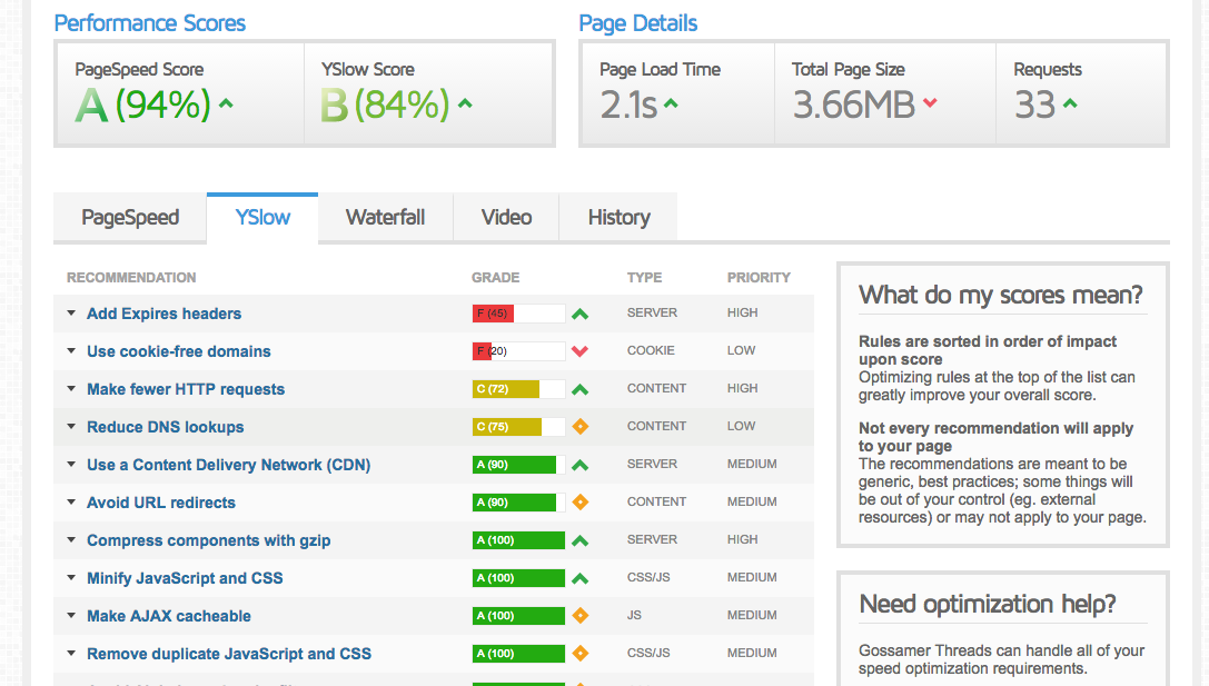 GTMetrix Page Speed