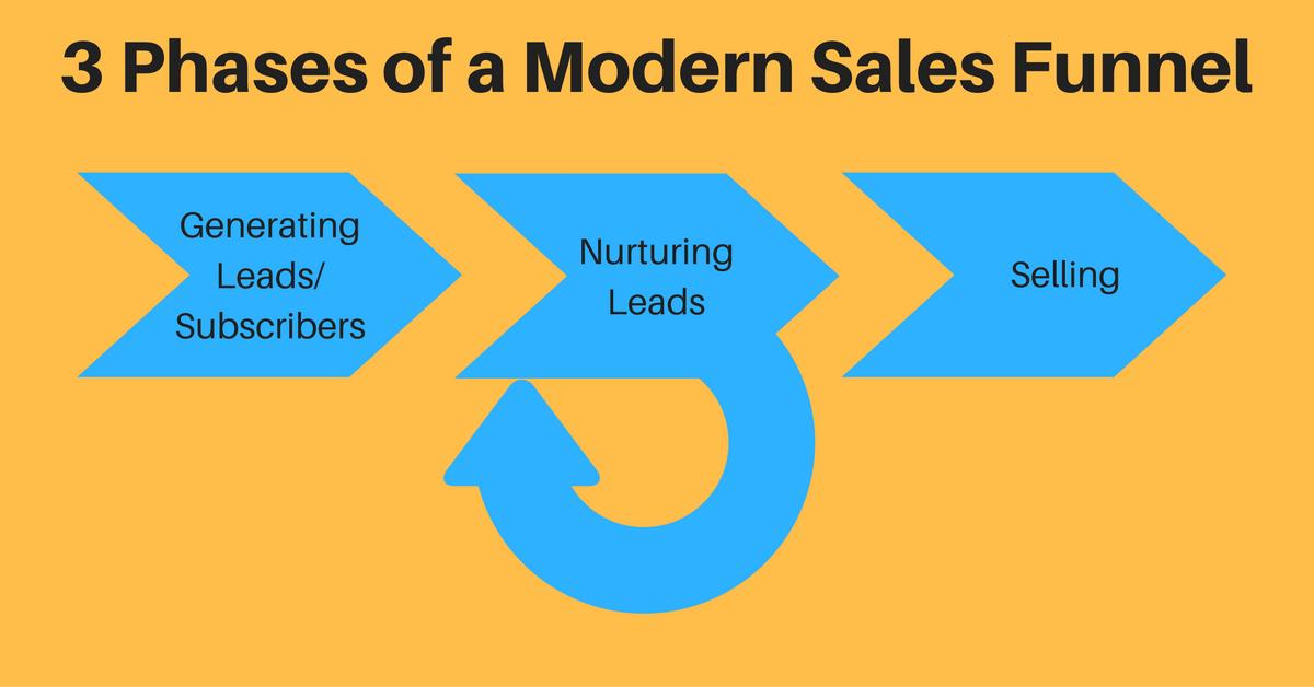 modern sales funnel