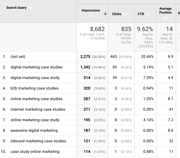 Analytics SEO - SEO traffic hacks