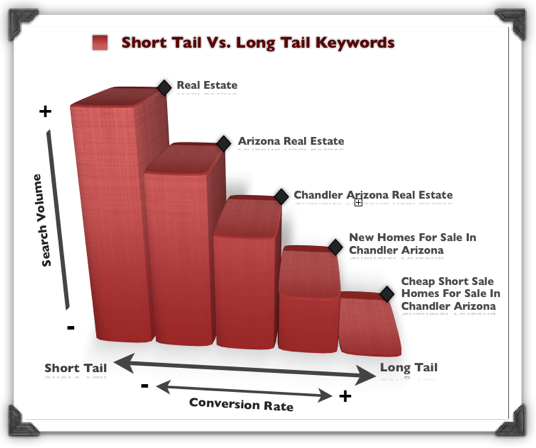 Long Tail Keywords - SEO traffic hacks
