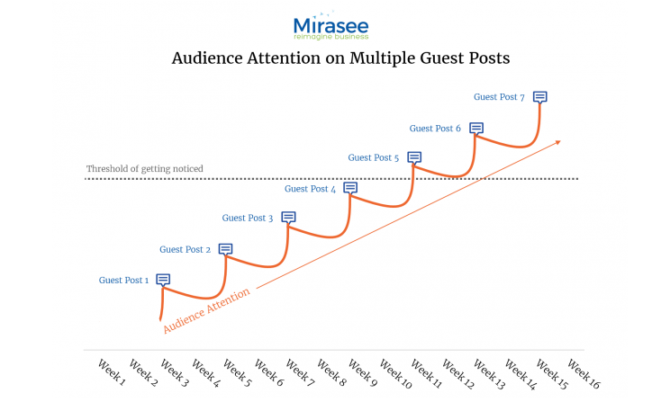 Effect of guest blogging