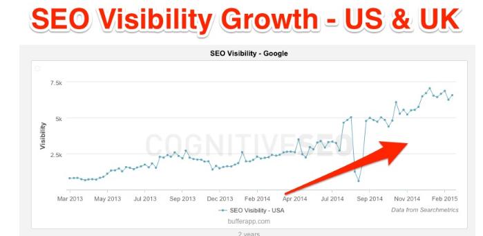 Growth Buffer Guest Blogging
