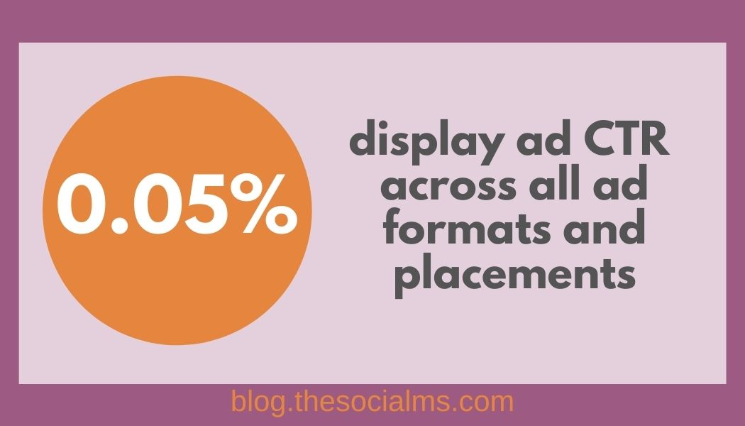 Display add ctr across all ad formats and placements