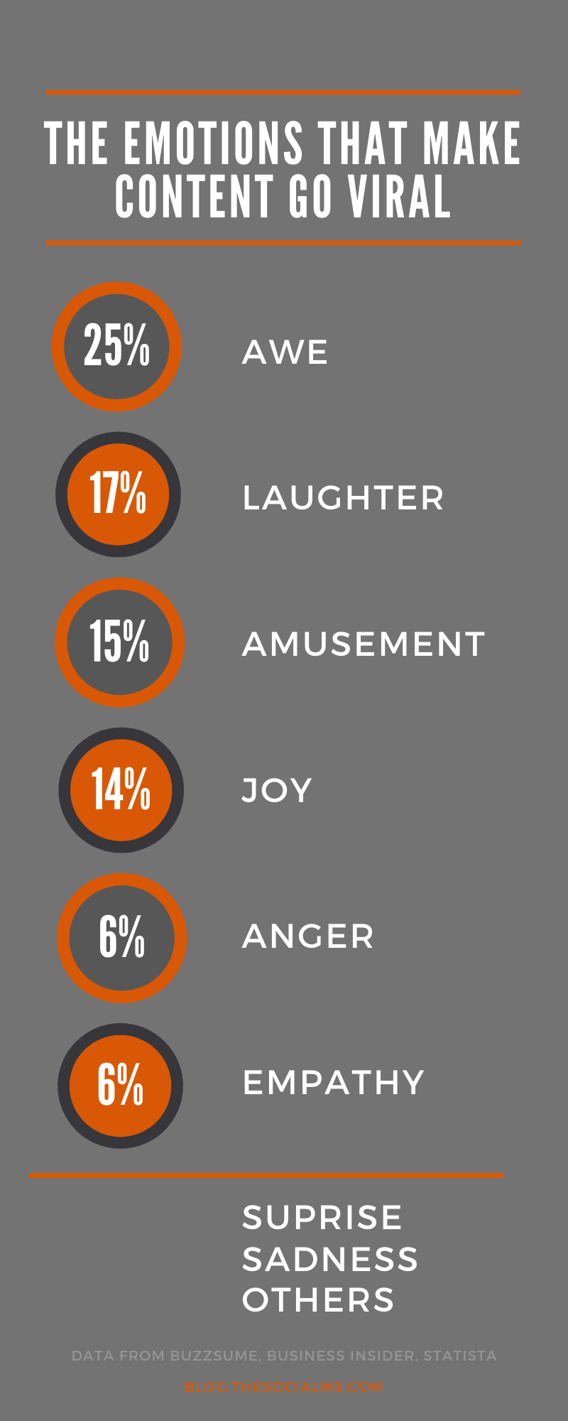 Emotions have tremendous power to trigger reactions. Here are the emotions in content marketing that inspire the most reactions in form of shares and even sales. #contentmarketing #contentcreation #viralcontent