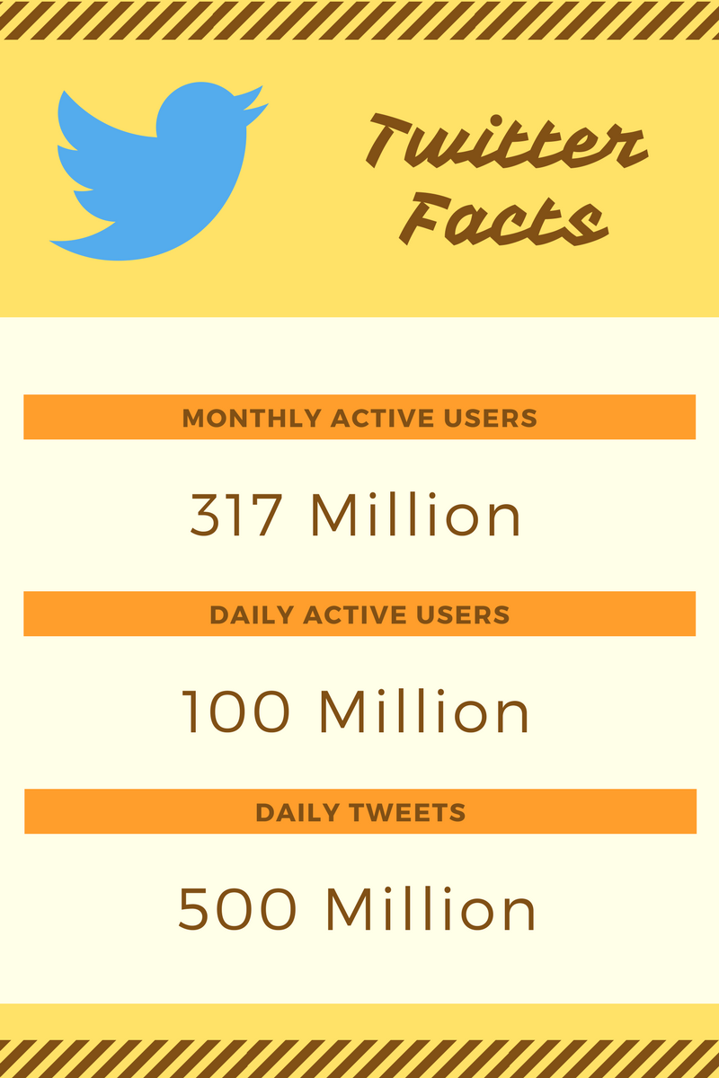 Twitter Facts, Twitter Active Users