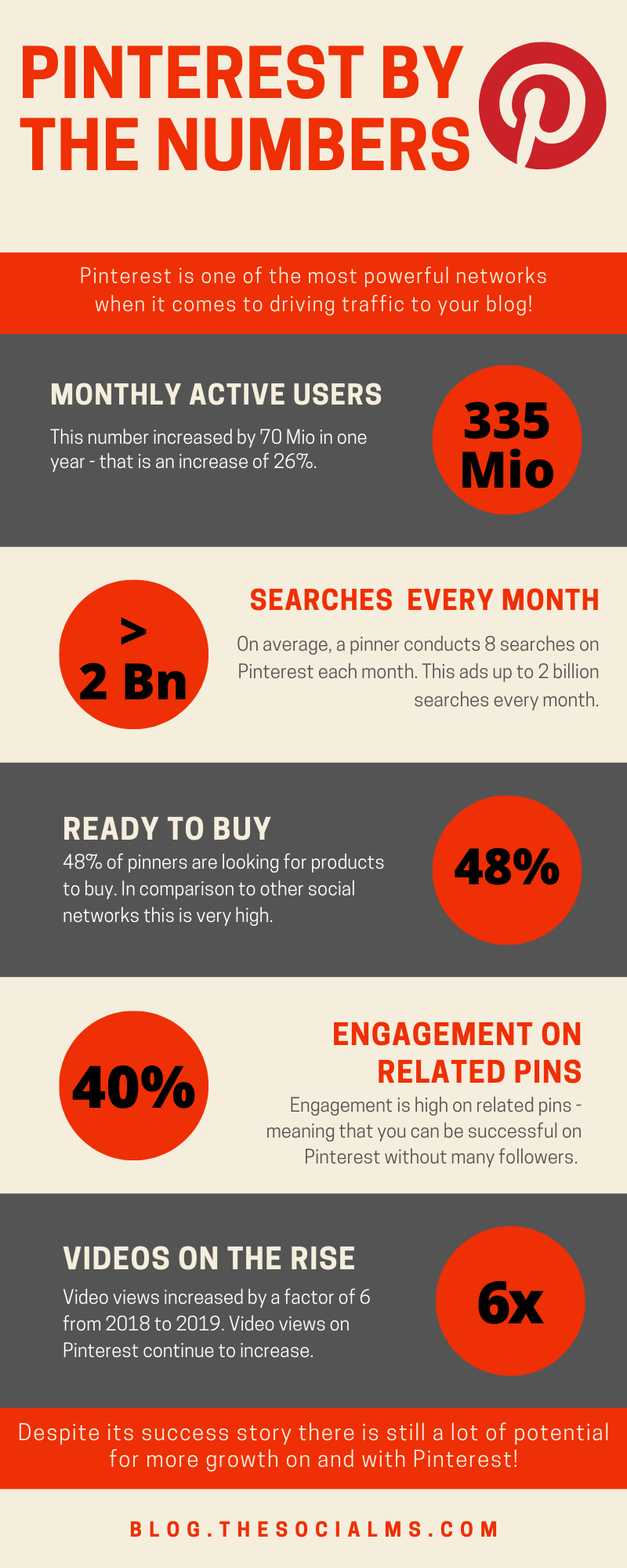 To give you the first idea why Pinterest should be on your radar for marketing, no matter whether you are growing a new blog or running a small business, I collected some numbers and facts about Pinterest for you. #pinterest #pinterestmarketing #pinterestfacts #pinteresttips #pintereststatistics #socialmediatips #socialmediafacts