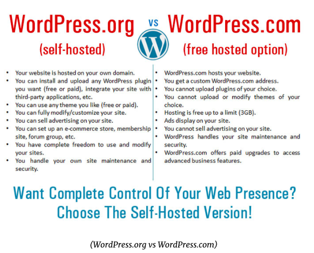 Comparison between self hosted wordpress.org and free hosted wordpress.com blog