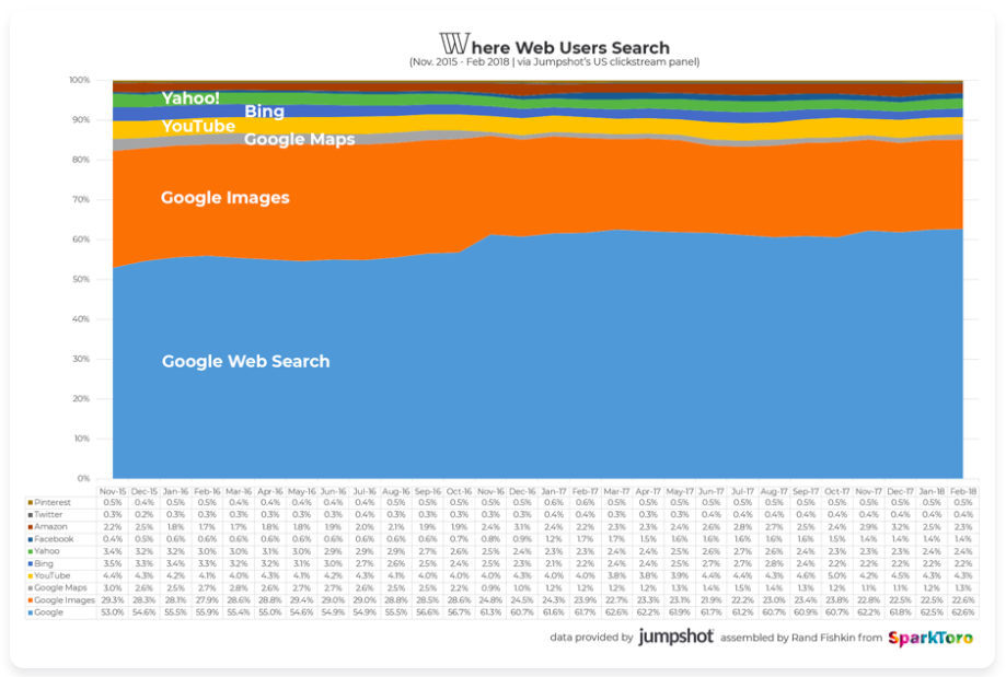 Where web users search - image search