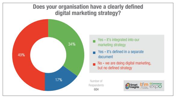 Digital Marketing Strategy Study