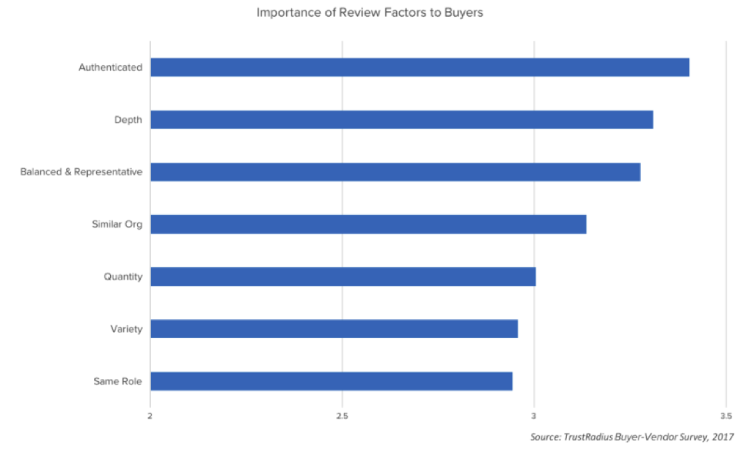 Importance of review factors