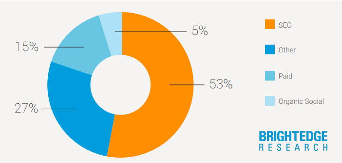 53% of web traffic comes from organic search