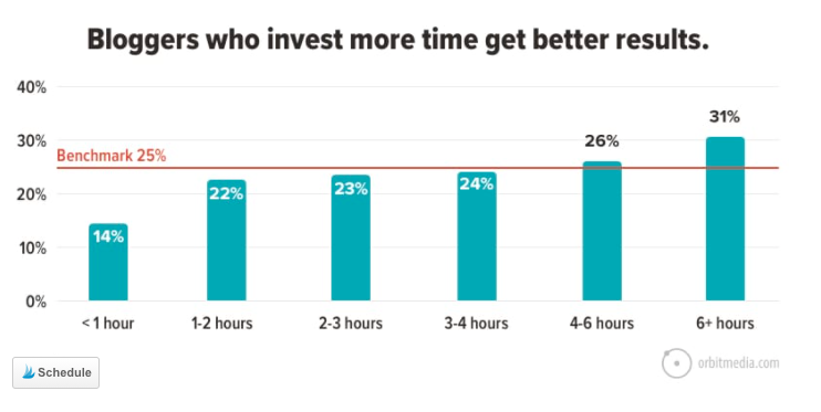 Bloggers who invest more time get better results