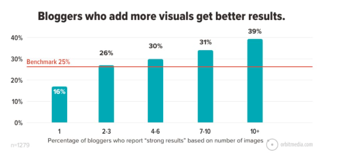 Bloggers who add more visuals to a blog post get better results