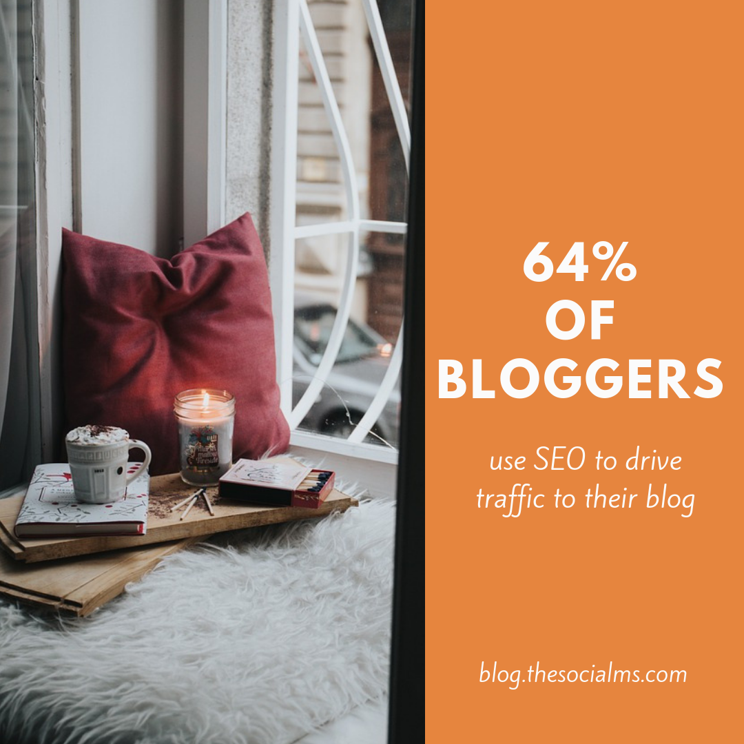 two thirds of bloggers use SEO to drive traffic