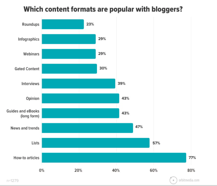 The most popular content types used by bloggers