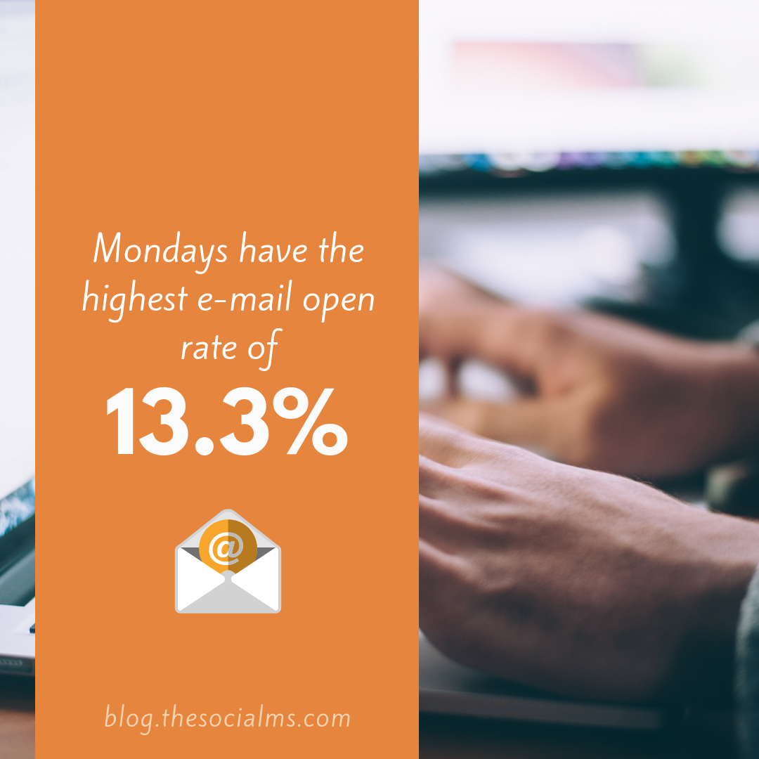 Mondays have the highest email open rates