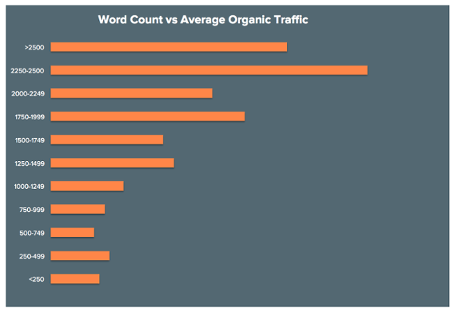Word Count vs Traffic