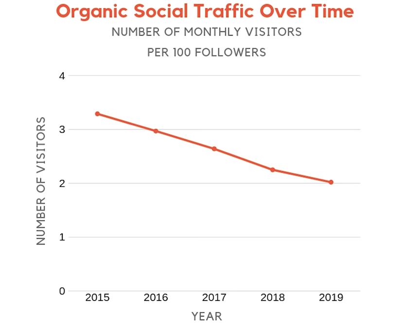 Organic Social Traffic over Time