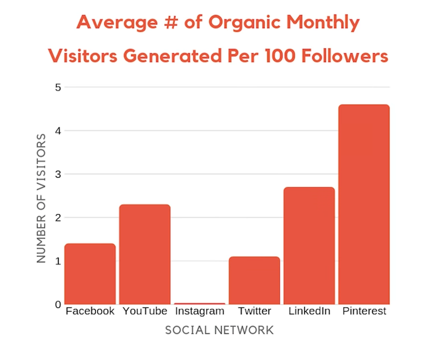 Average number of organic monthly visitors.