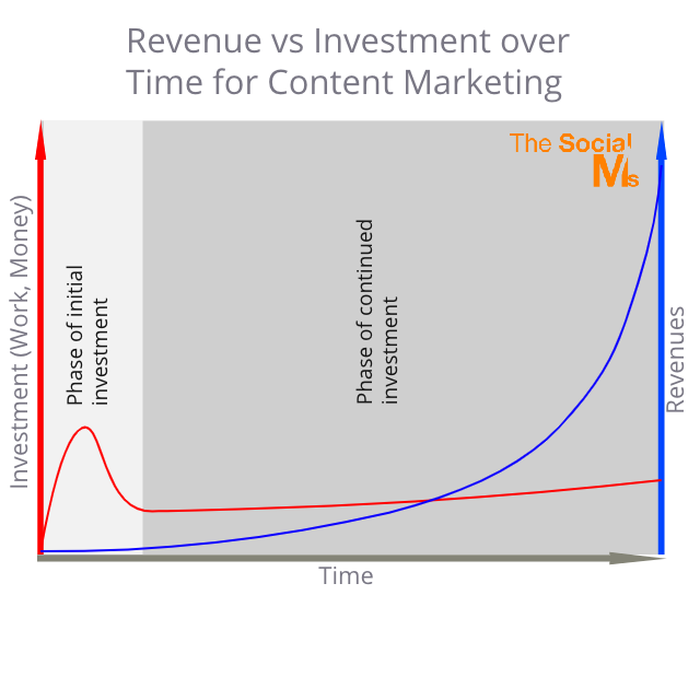Content Marketing - Revenue vs investment