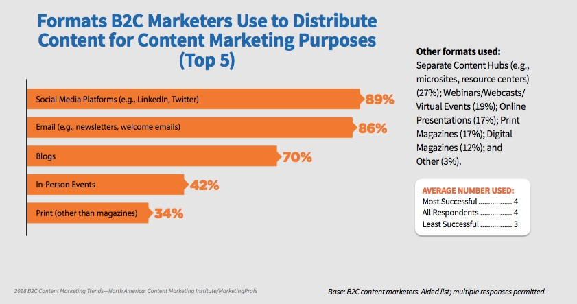 Content Marketing B2C Formats