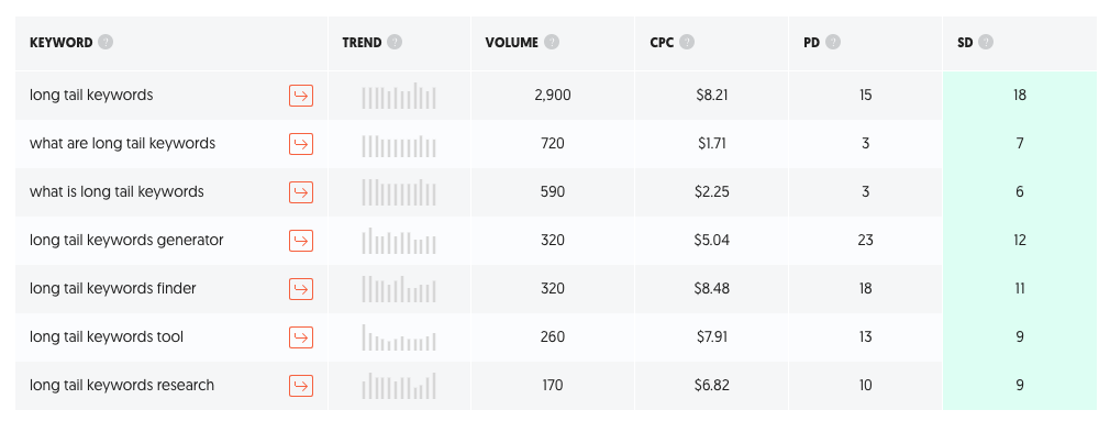Ubersuggest Long-tail keywords suggestions