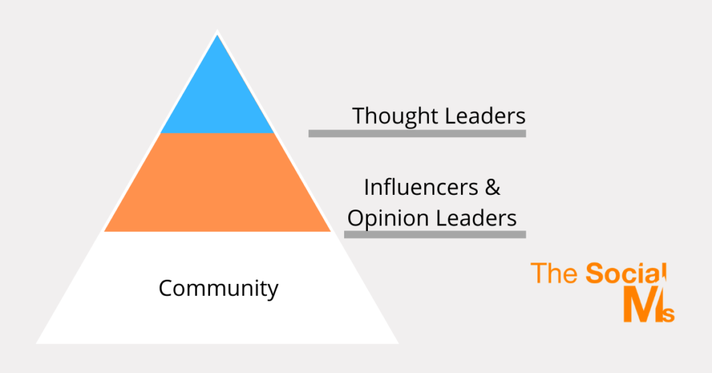 Thought Leaders vs Community