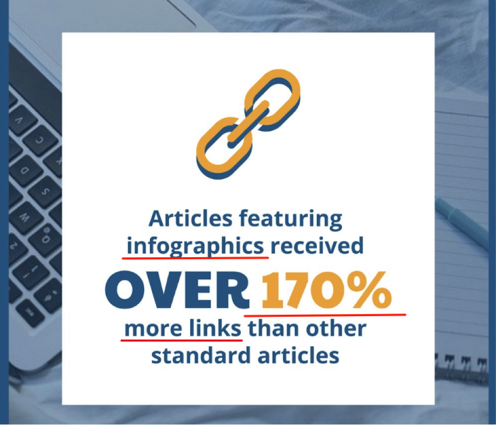 Articles featuring infographics received 170% more links