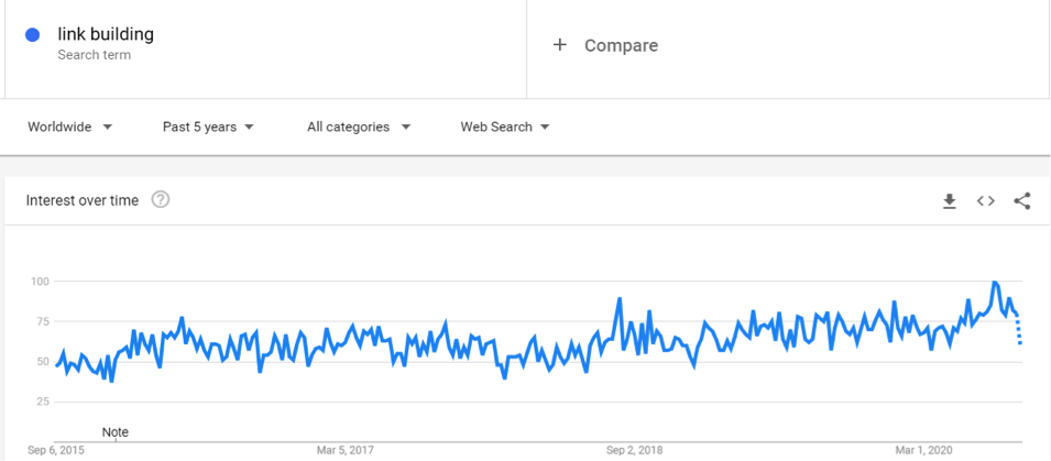 Search Volume for link building