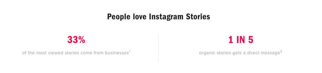 people love instagram stories