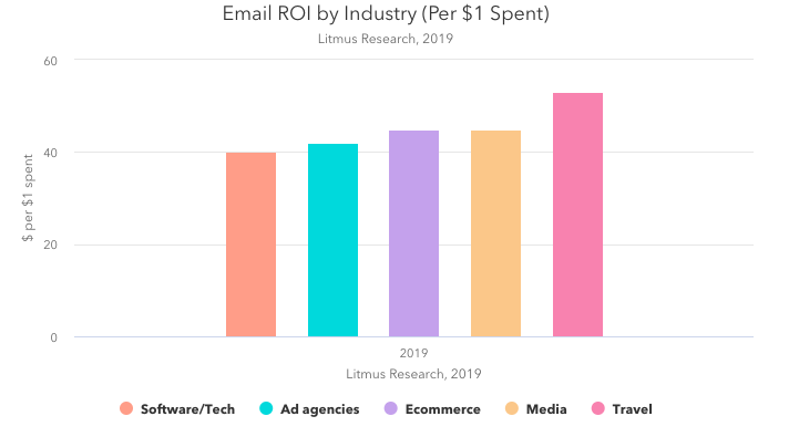 the ROI for email varies per industry