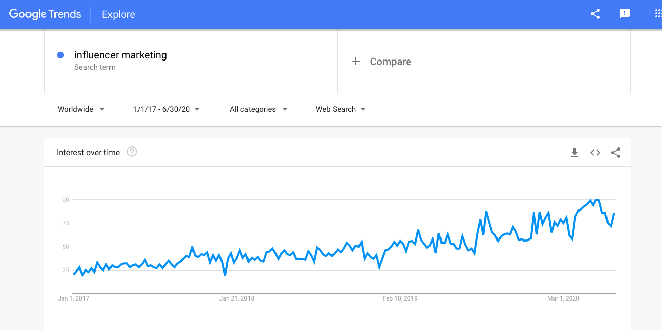 """Influencer Marketing on the Rise: Increased Google Search Volume for """"Influencer Marketing"""" shown by Google Trends"""